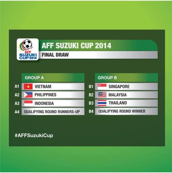 ผลการจับสลากแบ่งกลุ่มฟุตบอล AFF Suzuki Cup 2014